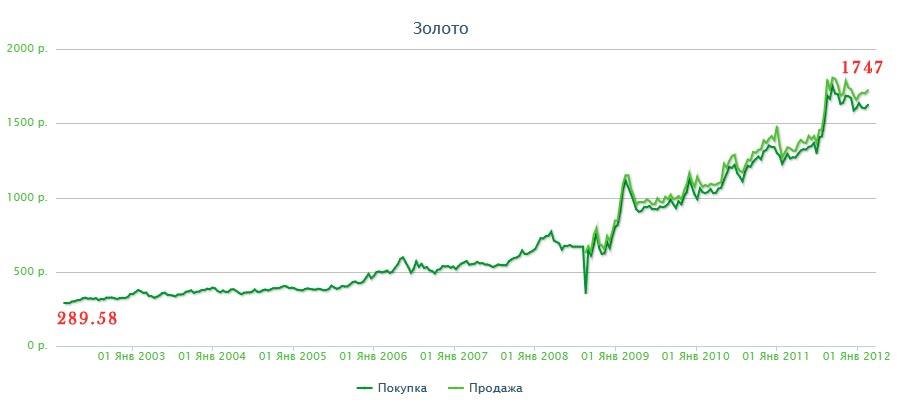 Обезличенные металлические счета сбербанка курс золота на сегодня ... 898eb7fc978