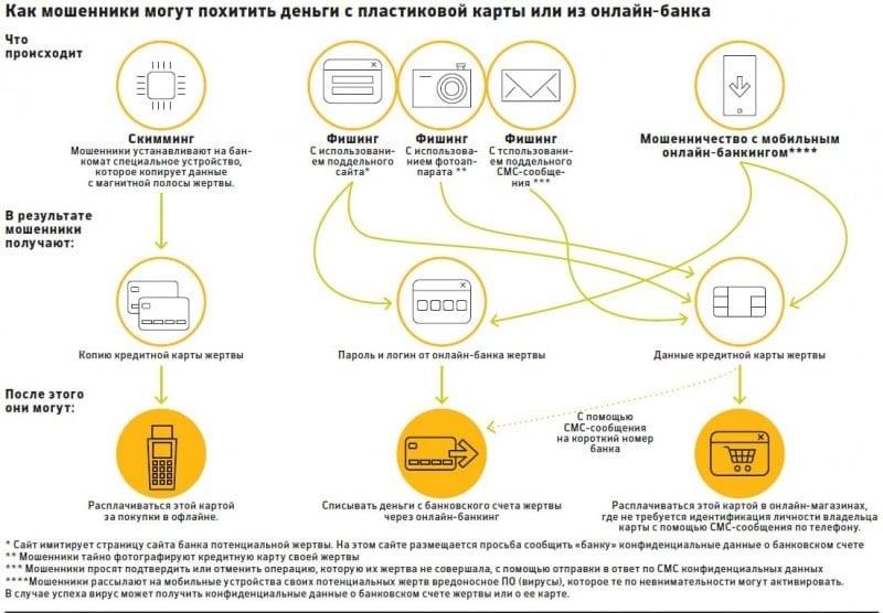 мошенники сн¤ли деньги с кредитной карты через мобильный