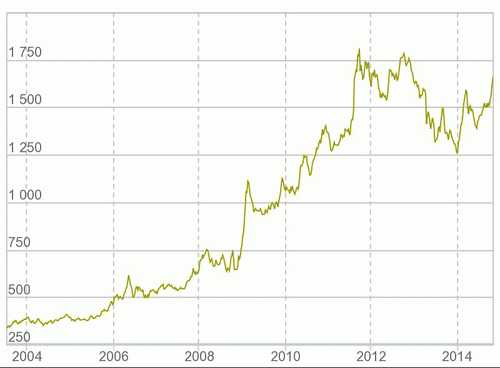 График динамики курса драгметаллов. Котировки металлов онлайн ... a34a8a42114