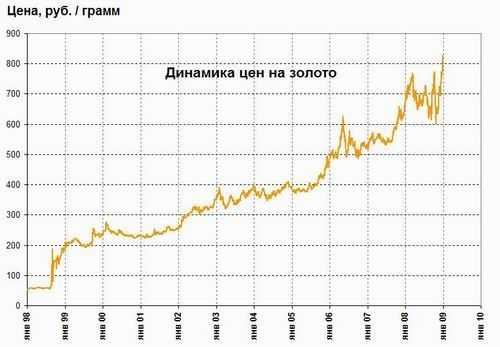 В итоге можно отметить такие тенденции колебания цены золота по графику за  год с 2005 по 2015  63b576ec1da