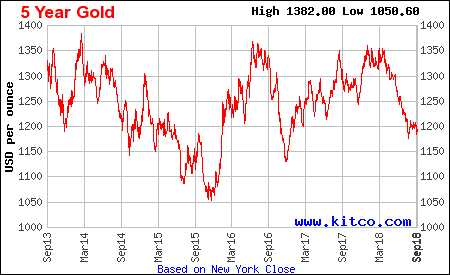 Сегодня золото применяют в электронной промышленности, фармакологии, в  индустрии красоты. Но главная его функция — монетарная. 27bdfff6ab7