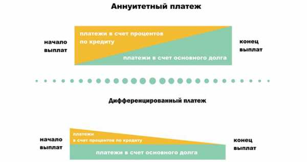 Аннуитетный и дифференцированный платеж отличия