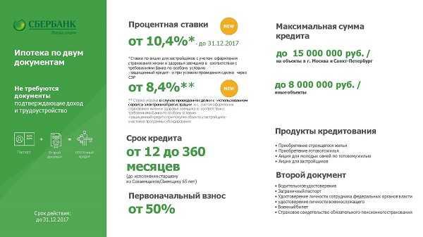 сбербанк онлайн ставки снижении заявление о через процентной